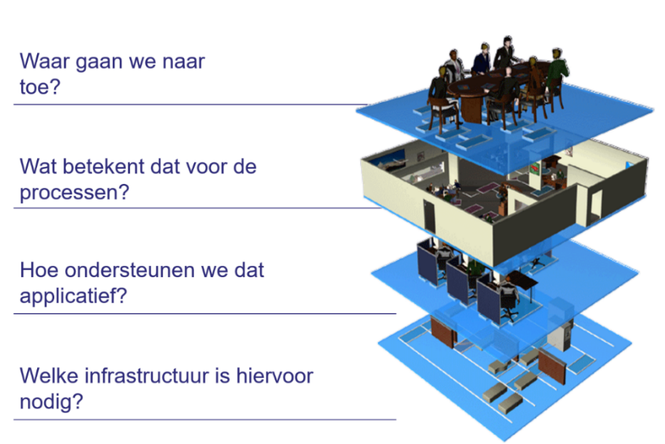 applicatie harmonisatie