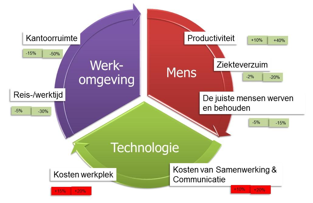 Nieuwe Werken mens werkomgeving technologie