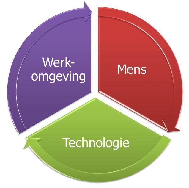 Nieuwe Werken omgeving mens technologie