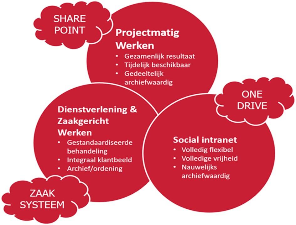 Zaaksysteem samenwerkingsplatform