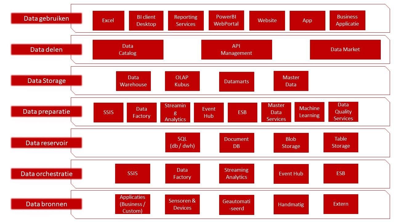 data-architectuur