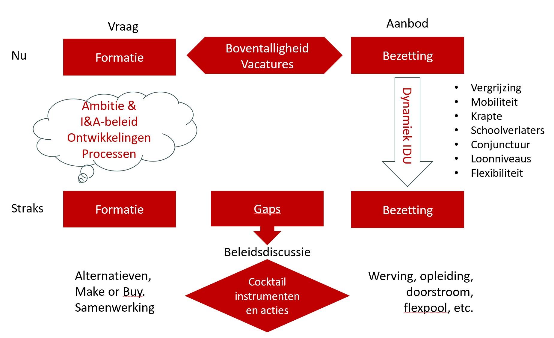 IA Strategisch personeelsplan