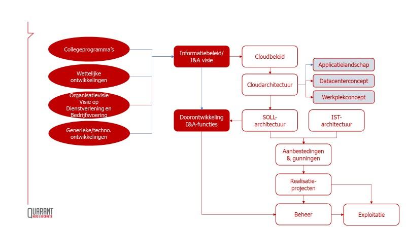Strategisch personeelsplan IA