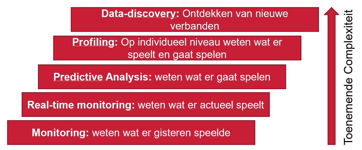 data analyses vijf niveaus