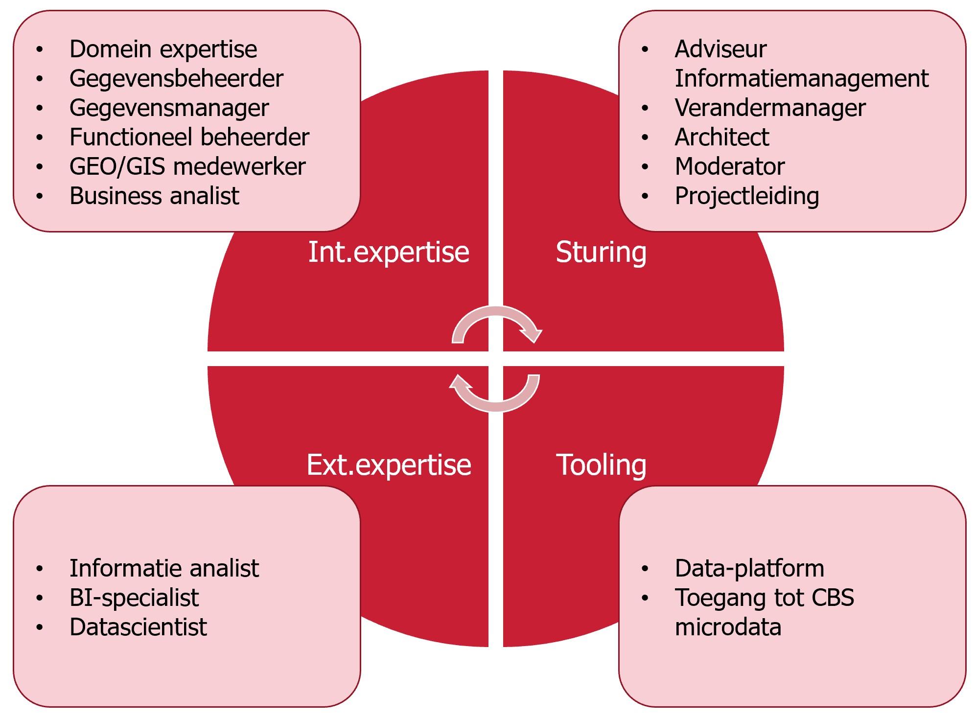 data-team