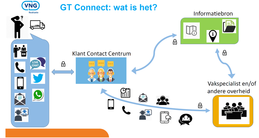 wat is GT Connect?