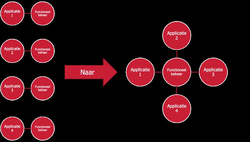 Functioneel beheer 1 datadistributie