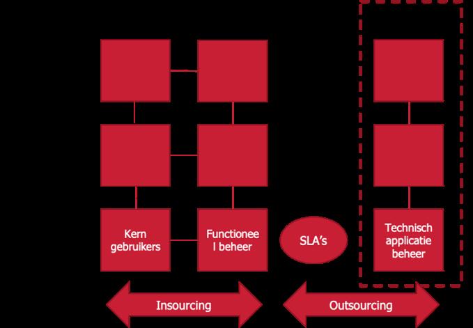 Functioneel beheer 2 platforms