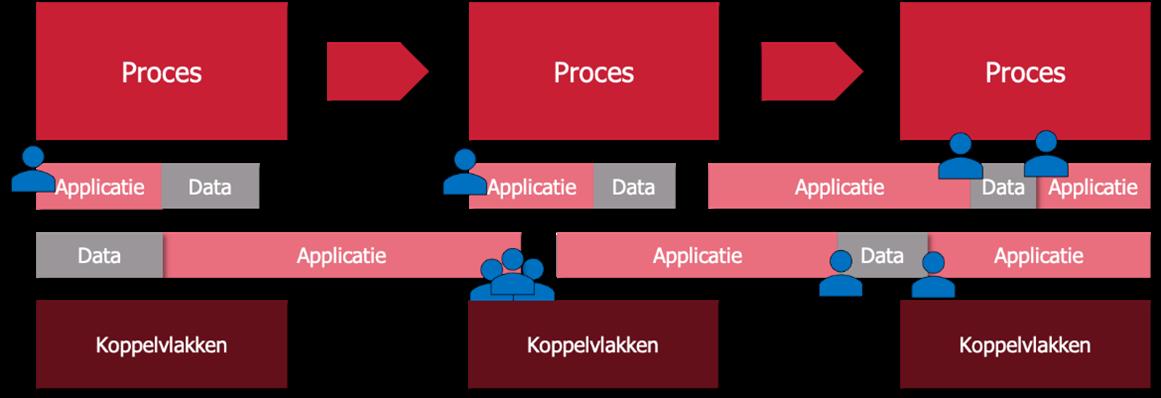Functioneel beheer 3 toegangsrechten